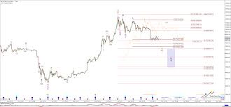 Bitcoin The Ride Is Just Starting Part 5 Bitcoin Usd