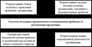 Дипломная работа Анализ прибыли и рентабельности ОАО  Дипломная работа Анализ прибыли и рентабельности ОАО Стройполимеркерамика ru