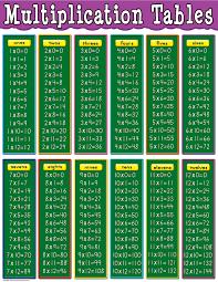 Multipilication Table Chart