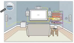 home entertainment wiring diagram 5.1 surround sound wiring diagram at Home Stereo Wiring Diagram