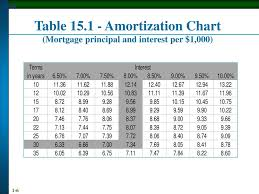 Principal Vs Interest Mortgage Chart The Cost Of Home Ownership Ppt Download