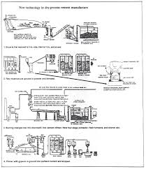 process flow diagram of paper mill the wiring diagram audit procedures for cement production tax wiring diagram
