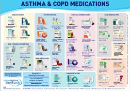 Asthma Zone Chart Asthma Copd Medications Chart National Asthma Council