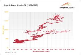 The Relationship between Gold and Crude Oil Price    The Market     On this chart  we have plotted prices of gold in relation to prices of Brent crude oil  This chart can be interpreted in the following way  the horizontal