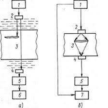 Курсовая работа способ диагностики кузова автомобиля толщиномером  а теневой б временной теневой 1 генератор 2 излучатель 3 объект контроля 4 приемник 5 усилитель 6 измеритель амплитуды