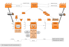 Value Stream Mapping Examples Vsm Value Stream Mapping