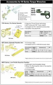 Ft Lbs To Psi Conversion Chart 15 000 Ft Lbs Low Profile Hydraulic Torque Wrench Superior