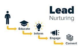 Lead Nurturing Lead Nurturing Guide Best Practices Strategies Lead Scoring
