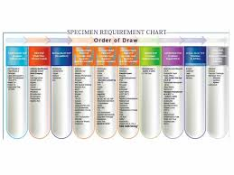 Phlebotomy Order Of Draw And Additives Chart Order Of Draw Printables Phlebotomy Geeks Phlebotomy