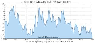 Us Dollar Usd To Canadian Dollar Cad History Foreign