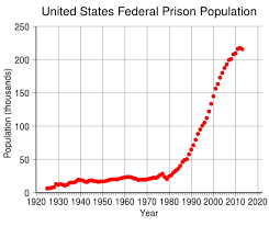 10 Staggering Statistics About The Us Prison System Guide