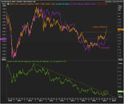 Copper Dollar Chart Copper Leading The Australian Dollar