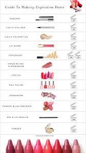 Makeup Expiration Chart Guide To Makeup Expiration Dates In 2019 Makeup Expiration