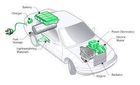 diagram of a car battery diagram image wiring diagram new car battery diagram 26 in car decor home car battery on diagram of a