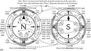 stator coil an overview