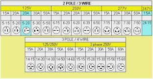 Receptacle Nema Configuration Chart Www Bedowntowndaytona Com