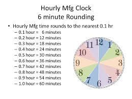 Kronos Time Clock Rounding Chart Www Bedowntowndaytona Com
