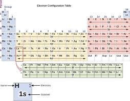 Image Result For Electron Configuration Chart Crystal