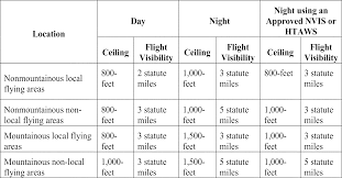 Faa Rest Rules Chart Federal Register Helicopter Air Ambulance Commercial