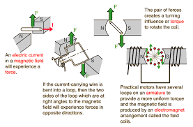 electric motor physics. How Does An Electric Motor Work? Physics