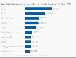 Top 10 Electric Passenger Car Sales By Brands From Jan To
