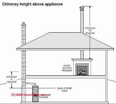 Chimney height rules: Height & Clearance Requirements for Chimneys ...
