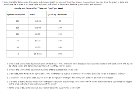 Supply And Demand Chart In Excel Solved 1 Using The Table Below Draw The Supply And Dem