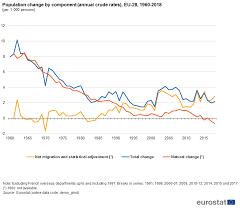 Population And Population Change Statistics Statistics