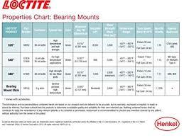 Loctite Threadlocker Chart Loctite Loc640482 9 Grams Bearing Mount Stick