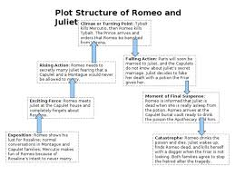 best romeo and juliet analysis ideas book image result for romeo and juliet plot diagram