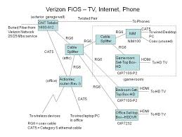 fios wiring diagram wiring diagram and hernes verizon fios tv installation diagram wire