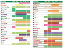 season al ontario fruits and vegetables seasonal chart beaches life magazine