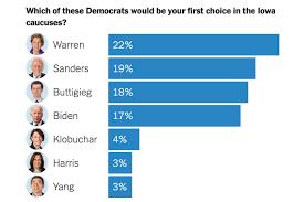 Warren Leads Tight Iowa Race As Biden Fades Poll Finds