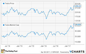 Tesla Stock Quote Fascinating General Motors Vs Tesla Stock Why GM Will Win The Motley Fool