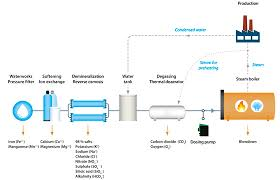 Ro Water Process Flow Chart Boiler Water Feed Water For Steam Boilers