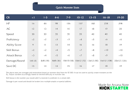 Need Some Quick Monster Stats Try This Table We Made X