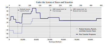The Grumpy Economist Taxes And Cliffs