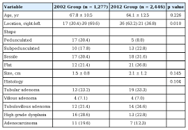 Colon Polyp Size Chart Clinicopathological Features Of Colorectal Polyps In 2002