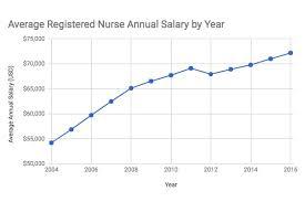 Male Nurse Salaries Employment Trends
