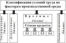 Реферат Производственная среда и человек ru
