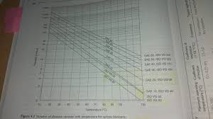 Iso Vg 68 Viscosity Temperature Chart Solved 10000 2000 20 Sae 60 Iso Vg 320 Sae 50 Iso Vg 22