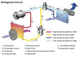 how car air conditioner works. air conditioning in a motor vehicle is combination of the car heater and refrigerant circuit. this allows desired climatic conditions to be how conditioner works w