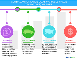 automotive dual variable valve timing market global trends and full size