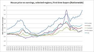 London Property Prices Chart Five Signs The London Property Bubble Is Reaching