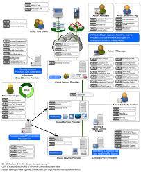 Cloud Architecture Sp 011 Cloud Computing Pattern