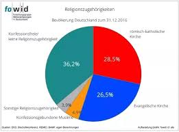 What Is The State Of Religion Demographics In Germany Isnt