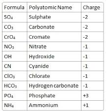 All Polyatomic Ions Chart Www Bedowntowndaytona Com