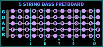 5 String Bass Fretboard Chart Talkbass Com