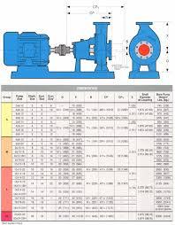 Inpro Seal Size Chart 3175 Paper Stock Process Pumps Goulds Pumps
