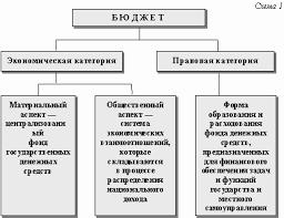 Бюджетная система РФ и характеристика ее звеньев Тесты страница  Понятие бюджетная система РФ Состав и принципы построения этой системы